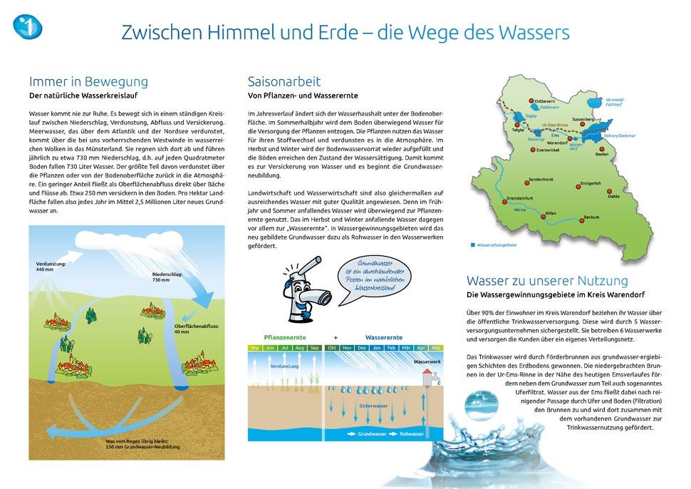 Wasserschutz-Tafel 1